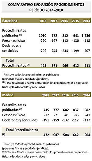 Crece significativamente el número de concursos de personas físicas, sobre todo en Barcelona