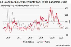 Crédito y Caución prevé que la economía mundial crezca un 6,2% en 2021