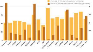 Cuadro 1. ¿Cuántas viviendas podrían aprovecharlas?. Fuente: Andimac a partir de datos de Arthursen.