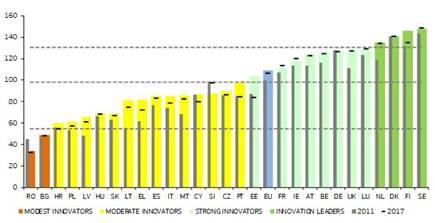 Los resultados en materia de innovación de la UE y sus regiones va en aumento