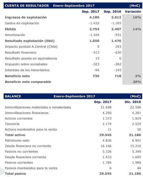 El beneficio neto de Abertis alcanza los 735 millones de euros entre enero y septiembre