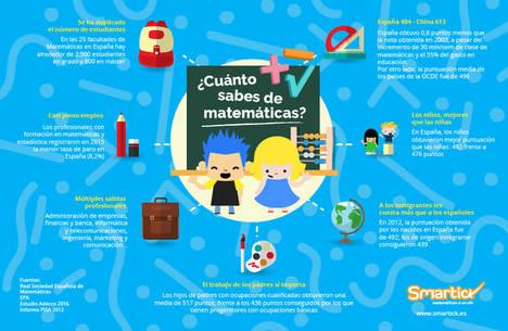 El futuro de la educación primaria en Europa está en manos de una empresa española