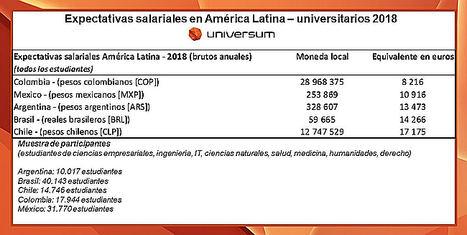 Figura 1: comparativa de expectativas salariales de los universitarios latinoamericanos – edición especial para España (fuente: Universum Most Attractive Employers, 2018 - #UniversumES)