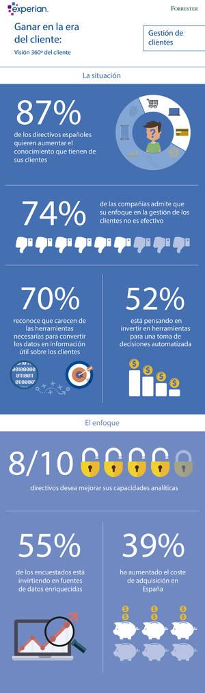 Tres de cada cuatro compañías españolas considera que su enfoque actual respecto a la experiencia de cliente no es efectivo