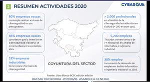 Cybasque suma 19 nuevos socios y se marca como objetivo la incorporación de la ciberseguridad al resto de sectores de la economía vasca
