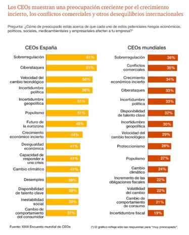 Los ciberataques se convierten en la segunda mayor preocupación para los CEOs españoles