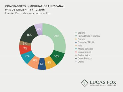 Se dispara la demanda de propiedades de obra nueva en las zonas más exclusivas de España