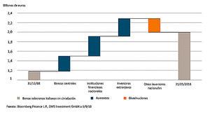 ¿Cómo han cambiado los tenedores de deuda italiana en los últimos años?