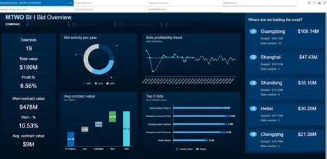 SoftwareONE presenta MTWO Construction Cloud, la plataforma empresarial que impulsa la digitalización de la industria AEC