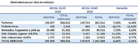 Las matriculaciones de renting siguen creciendo y registran un incremento del 8,44%