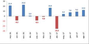 El mercado de vehículos industriales, autobuses, autocares y microbuses, crece un 2,9% entre enero y agosto