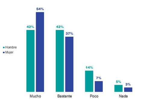 Al 36% de los españoles le han planteado el teletrabajo este año y un 92% ve con buenos ojos esta fórmula