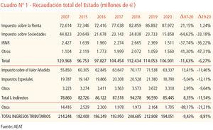 Declaración de renta y Patrimonio 2020 XXXII Edición