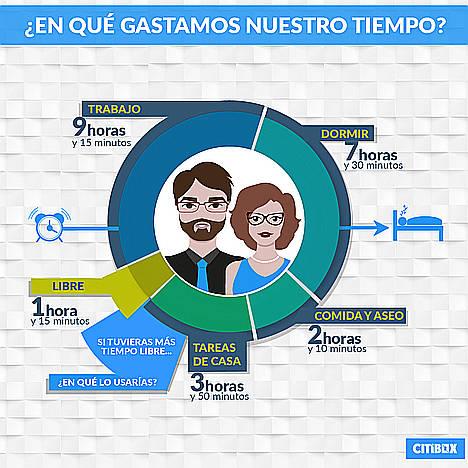 Casi la mitad de los españoles afirma no disponer de tiempo libre entre semana