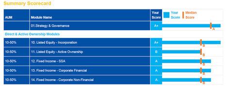 Degroof Petercam AM obtiene la calificación máxima A+ de los Principios de Inversión Responsable por segundo año consecutivo