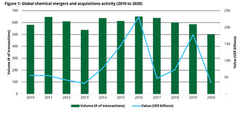 Deloitte prevé un crecimiento del mercado de fusiones y adquisiciones de la industria química en 2021