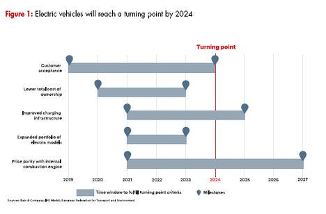 Dentro de cinco años los coches eléctricos supondrán el 12% de las ventas mundiales de automóviles y la cifra se disparará hasta el 50% en 2040
