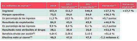 Devoteam ha obtenido unos ingresos de 652.4 millones de euros