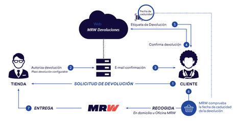 MRW presenta MRW Devoluciones en eShow Barcelona