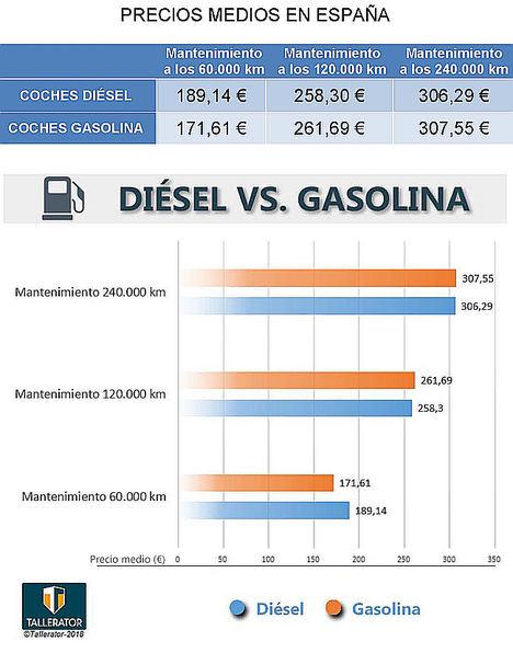 Diésel vs. Gasolina: el duelo del mantenimiento