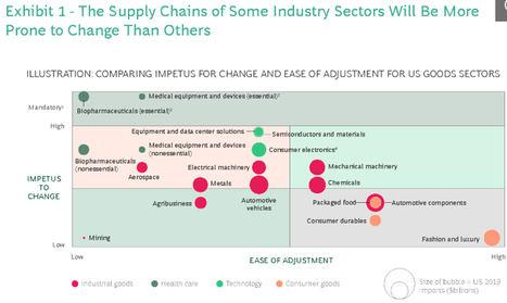 Diseñando la resistencia en las cadenas de suministro globales