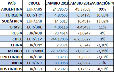 Ebury: El repunte de las divisas emergentes frente al euro resta atractivo a algunos destinos exóticos en esta Semana Santa