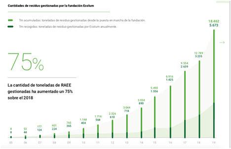 Un año de récord en toneladas recogidas y en liderazgo del canal profesional con el 81,22% del mercado