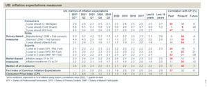 EE.UU.: Las expectativas de inflación son altas pero tolerables