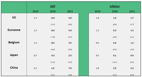 EE.UU. y Europa: Las claves que están moviendo sus mercados