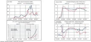 EE.UU. y Europa en diferentes puntos de la reapertura económica