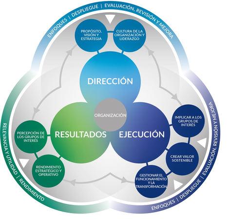El Modelo EFQM como herramienta de reconstrucción empresarial tras la pandemia
