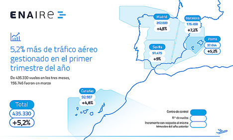 En el primer trimestre, ENAIRE ha gestionado ya 21.400 vuelos más