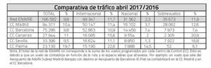 Enaire gestionó 166.582 vuelos en abril en toda España, un 9,8% más
