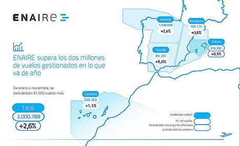 ENAIRE supera los dos millones de vuelos gestionados en lo que va de año
