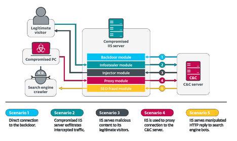 Visión general de los mecanismos de malware de IIS.