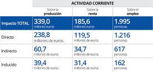 La EUIPO generó un impacto económico de 400 millones de euros en la Comunidad Valenciana en 2019