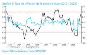 """Ebury: """"Creemos que el BCE no está preparado para anunciar una reducción de su programa de compra de activos"""""""