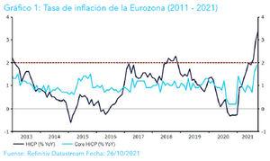 """Ebury: """"El riesgo para el euro de cara a la reunión del jueves puede estar ligeramente inclinado en sentido positivo"""""""