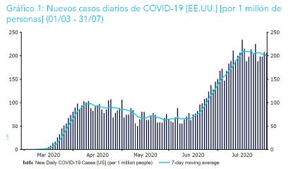 """Ebury: """"La mayoría de factores sanitarios, económicos y financieros favorecen un euro-dólar más fuerte en los próximos meses"""""""