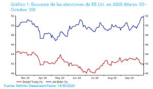 """Ebury: """"Los resultados electorales en EEUU tendrán importantes implicaciones para el yuan"""""""