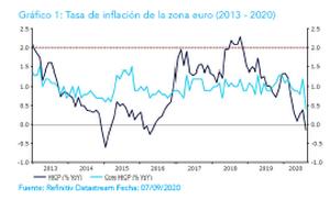 """Ebury: """"Si el BCE sugiere un aumento del PEPP este año, el euro estará bajo presión"""""""