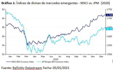 Qué esperar del mercado de divisas en 2021: La situación sólo podría ir a mejor, ¿no?