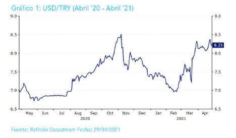 """EBURY: """"La previsión para la lira turca seguirá siendo volátil durante 2021"""""""
