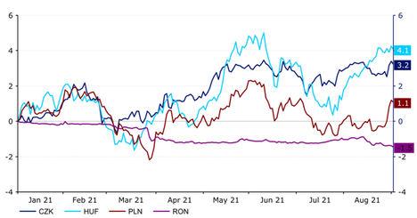 Ebury ve al Zloty Polaco (PLN) con el mayor potencial de subida frente al euro entre las divisas de Europa Central y del Este