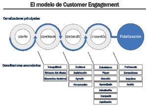 Educar a los clientes para protegerse de las amenazas en la red ayuda a la Fidelización