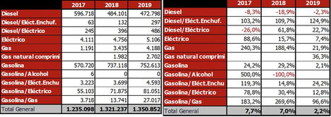 El 10% de las matriculaciones será de Vehículos de Energías Alternativas en 2019