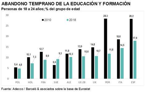 El 17,9% de los jóvenes españoles entre 18 y 24 años sufre un abandono temprano de la educación, casi el doble que la media europea (10,6%)
