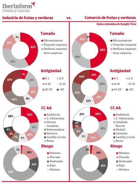 El 20% del sector hortofrutícola está en máximo o elevado riesgo de impago