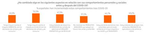 El 31% de los españoles ha aumentado el uso de banca online a raíz de la pandemia