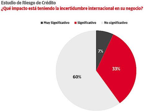 El 40% de las empresas españolas sufre el impacto de la incertidumbre internacional